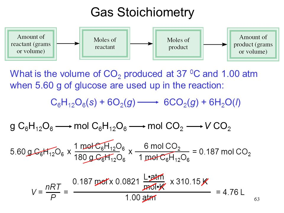 63 Gas Stoichiometry What is the volume of CO 2 produced at 37 0 C and 1.00 atm when 5.60 g of glucose are used up in the reaction: C 6 H 12 O 6 (s) + 6O 2 (g) 6CO 2 (g) + 6H 2 O(l) g C 6 H 12 O 6 mol C 6 H 12 O 6 mol CO 2 V CO 2 5.60 g C 6 H 12 O 6 1 mol C 6 H 12 O 6 180 g C 6 H 12 O 6 x 6 mol CO 2 1 mol C 6 H 12 O 6 x = 0.187 mol CO 2 V = nRT P 0.187 mol x 0.0821 x 310.15 K Latm molK 1.00 atm = = 4.76 L