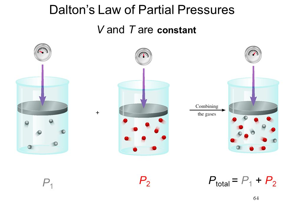 64 Dalton's Law of Partial Pressures V and T are constant P1P1 P2P2 P total = P 1 + P 2
