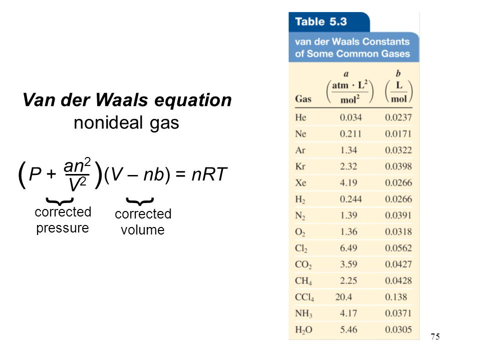 75 Van der Waals equation nonideal gas P + (V – nb) = nRT an 2 V2V2 () } corrected pressure } corrected volume