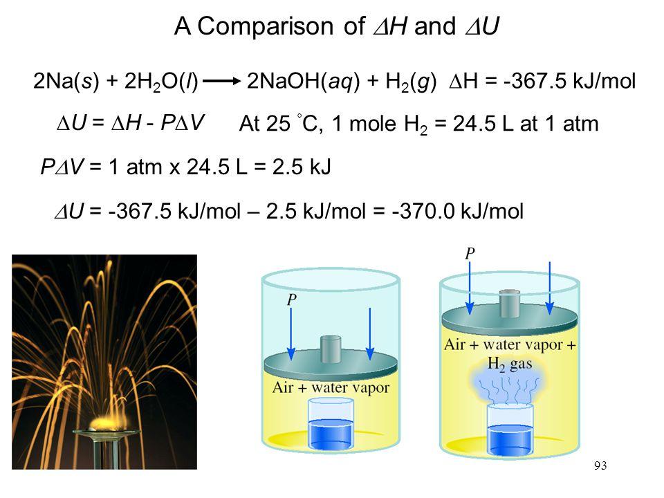 93 A Comparison of  H and  U 2Na(s) + 2H 2 O(l) 2NaOH(aq) + H 2 (g)  H = -367.5 kJ/mol  U =  H - P  V At 25 ° C, 1 mole H 2 = 24.5 L at 1 atm P  V = 1 atm x 24.5 L = 2.5 kJ  U = -367.5 kJ/mol – 2.5 kJ/mol = -370.0 kJ/mol