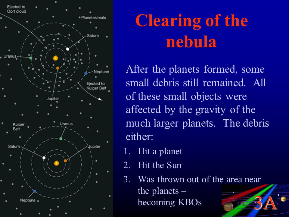 3A Clearing of the nebula After the planets formed, some small debris still remained. All of these small objects were affected by the gravity of the m
