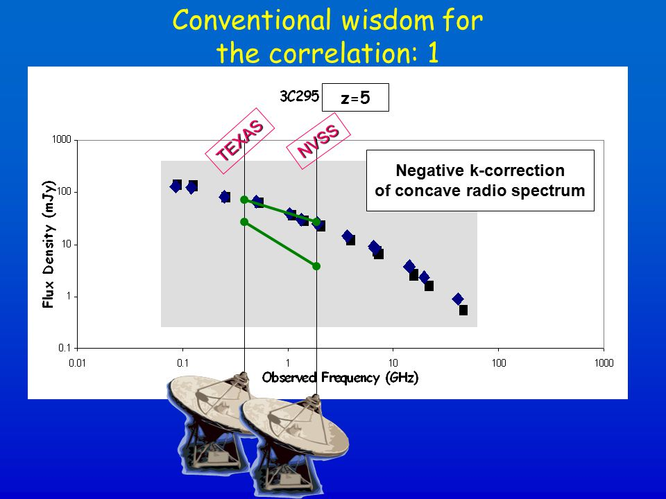 Conventional wisdom for the correlation: 1 z=5 Negative k-correction of concave radio spectrum TEXAS NVSS