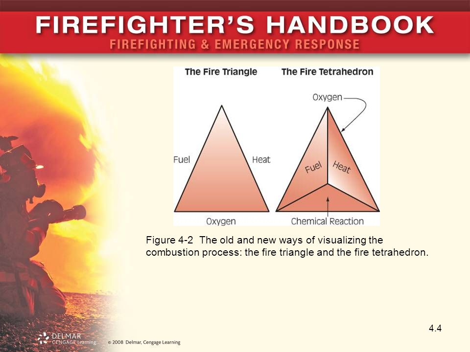 4.4 Figure 4-2 The old and new ways of visualizing the combustion process: the fire triangle and the fire tetrahedron.