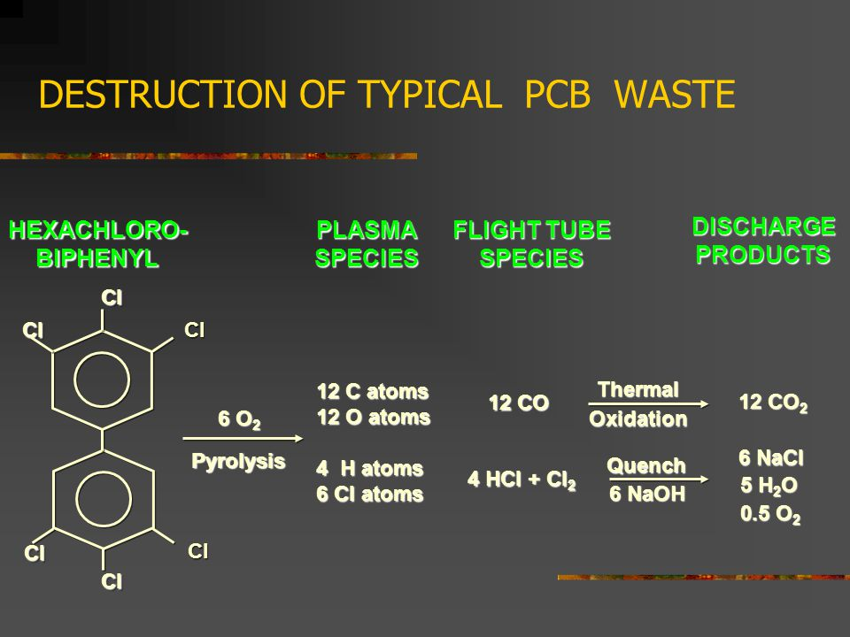 12 CO 2 DESTRUCTION OF TYPICAL PCB WASTE PLASMASPECIES FLIGHT TUBE SPECIES DISCHARGEPRODUCTS HEXACHLORO-BIPHENYL 6 O 2 Pyrolysis 12 C atoms 12 O atoms 4 H atoms 6 Cl atoms 12 CO 4 HCl + Cl 2 ClCl Cl ClCl ClCl ClCl 6 NaCl 5 H 2 O 0.5 O 2 Quench 6 NaOH ThermalOxidation