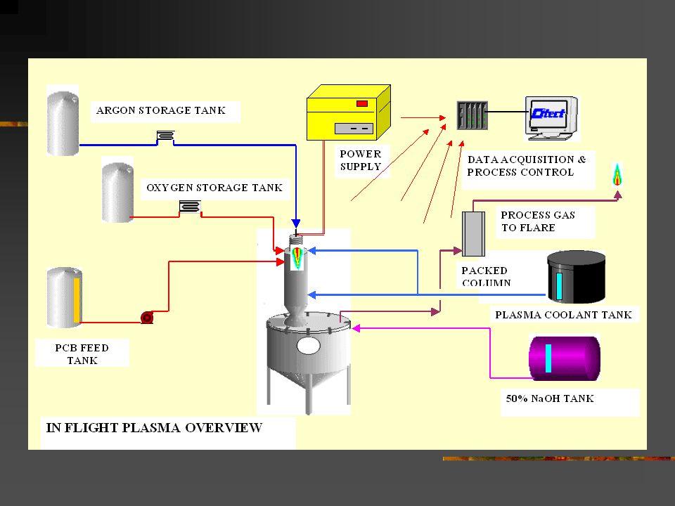 PLASCON TORCH & FLIGHT TUBE Argon Anode Temp' (C) 10,000 7,500 5,000 2,50012,500DC+ Waste FLIGHT TUBE Cooled Liner DC- Cathode PLASMA