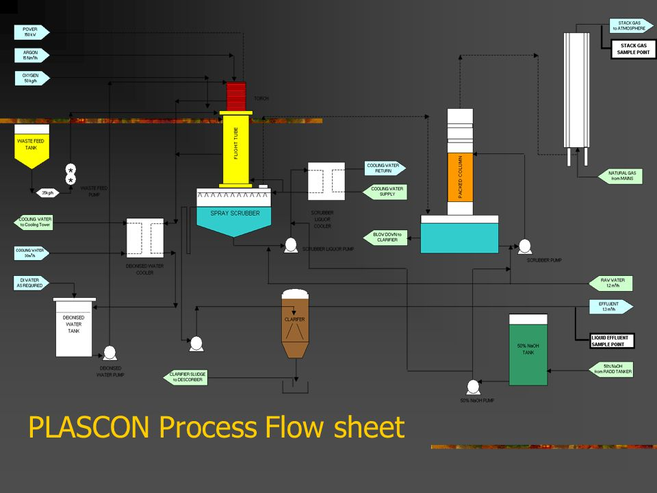 PLASCON Process Flow sheet