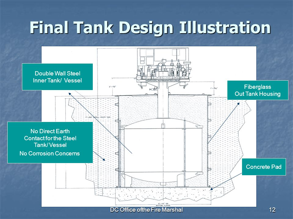 DC Office ofthe Fire Marshal12 Final Tank Design Illustration Fiberglass Out Tank Housing Double Wall Steel Inner Tank/ Vessel No Direct Earth Contact for the Steel Tank/ Vessel No Corrosion Concerns Concrete Pad