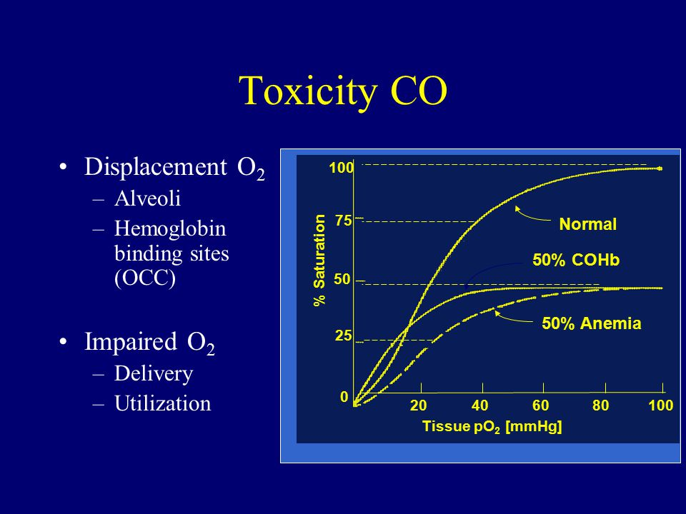 Toxicity CO Displacement O 2 –Alveoli –Hemoglobin binding sites (OCC) Impaired O 2 –Delivery –Utilization 100 Normal % Saturation Tissue pO 2 [mmHg] 20406080100 50% Anemia 50% COHb 75 50 25 0