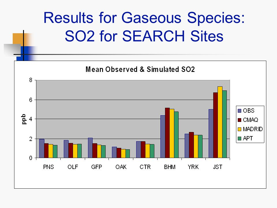 Results for Gaseous Species: SO2 for SEARCH Sites