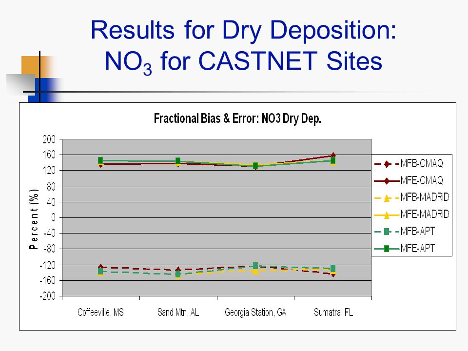 Results for Dry Deposition: NO 3 for CASTNET Sites