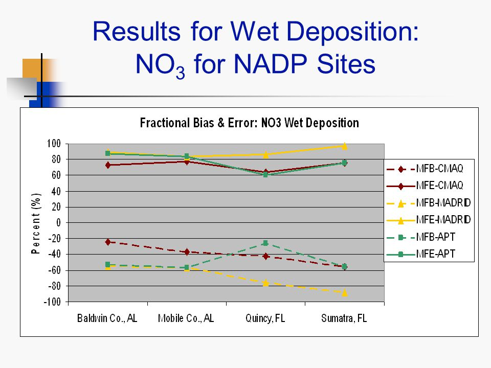 Results for Wet Deposition: NO 3 for NADP Sites