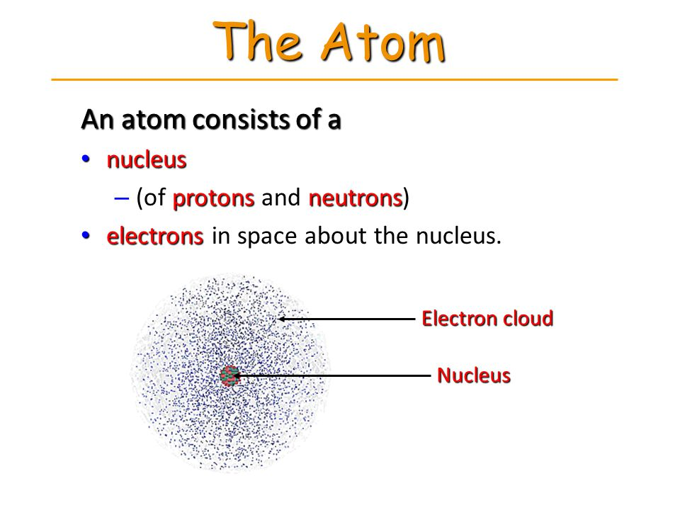 An atom consists of a nucleus nucleus – (of protons and neutrons) electrons in space about the nucleus. electrons in space about the nucleus. The Atom