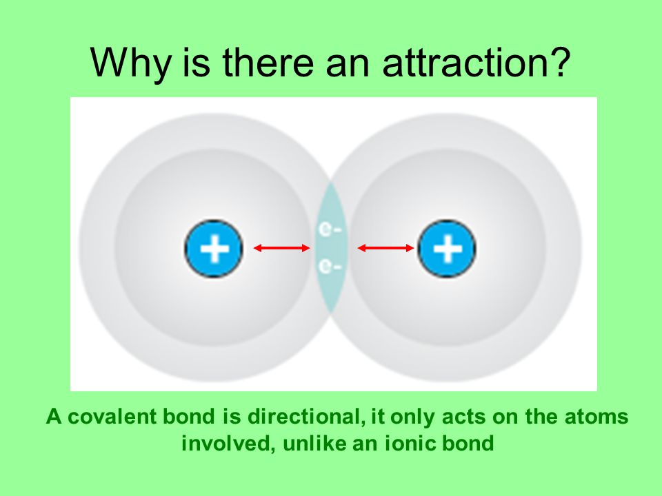 Why is there an attraction? A covalent bond is directional, it only acts on the atoms involved, unlike an ionic bond