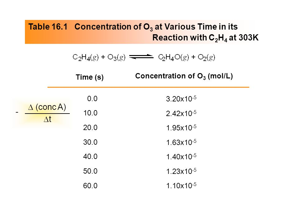 Table 16.1 Concentration of O 3 at Various Time in its Reaction with C 2 H 4 at 303K Time (s) Concentration of O 3 (mol/L) 0.0 20.0 30.0 40.0 50.0 60.