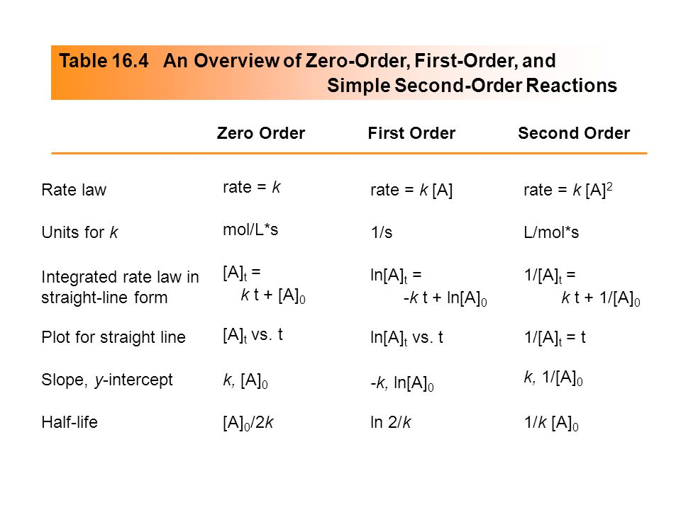 Table 16.4 An Overview of Zero-Order, First-Order, and Simple Second-Order Reactions Zero OrderFirst OrderSecond Order Plot for straight line Slope, y