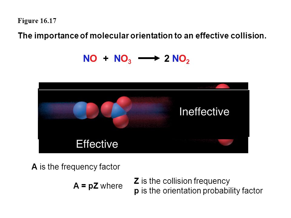 Figure 16.17 The importance of molecular orientation to an effective collision. NO + NO 3 2 NO 2 A is the frequency factor A = pZ where Z is the colli