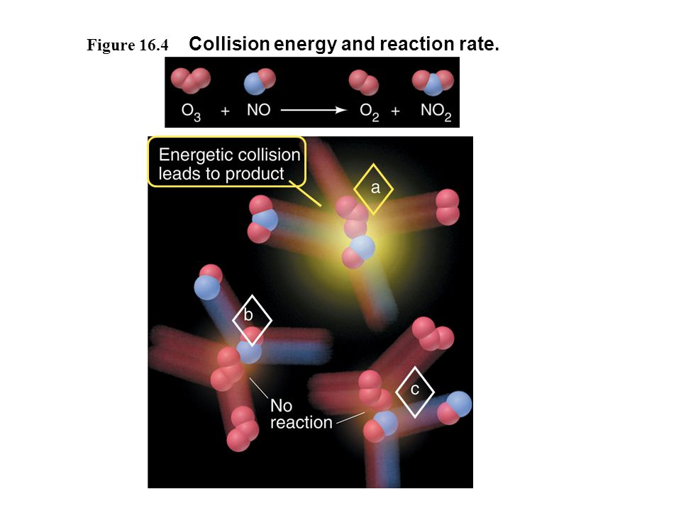 Figure 16.4 Collision energy and reaction rate.