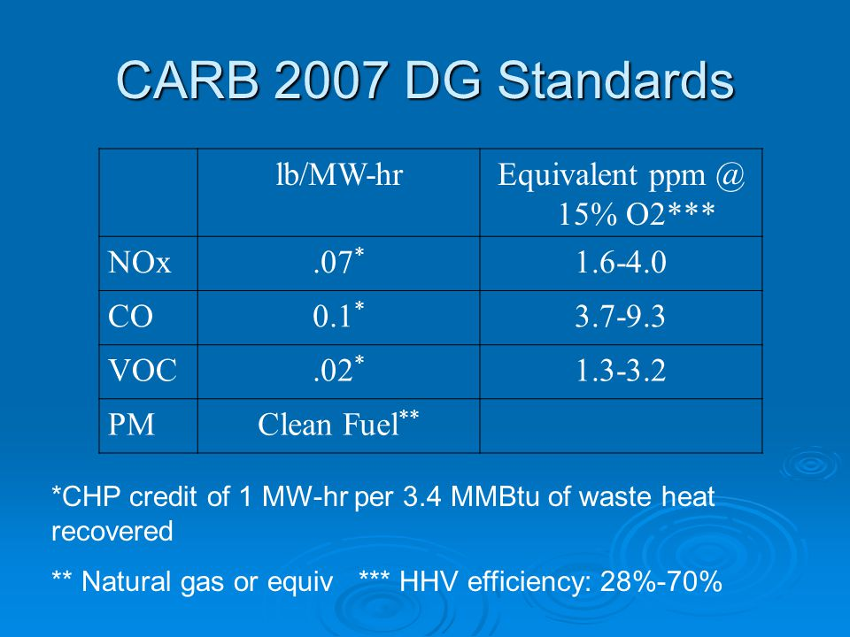 CARB 2007 DG Standards lb/MW-hrEquivalent ppm @ 15% O2*** NOx.07 * 1.6-4.0 CO0.1 * 3.7-9.3 VOC.02 * 1.3-3.2 PMClean Fuel ** *CHP credit of 1 MW-hr per 3.4 MMBtu of waste heat recovered ** Natural gas or equiv *** HHV efficiency: 28%-70%