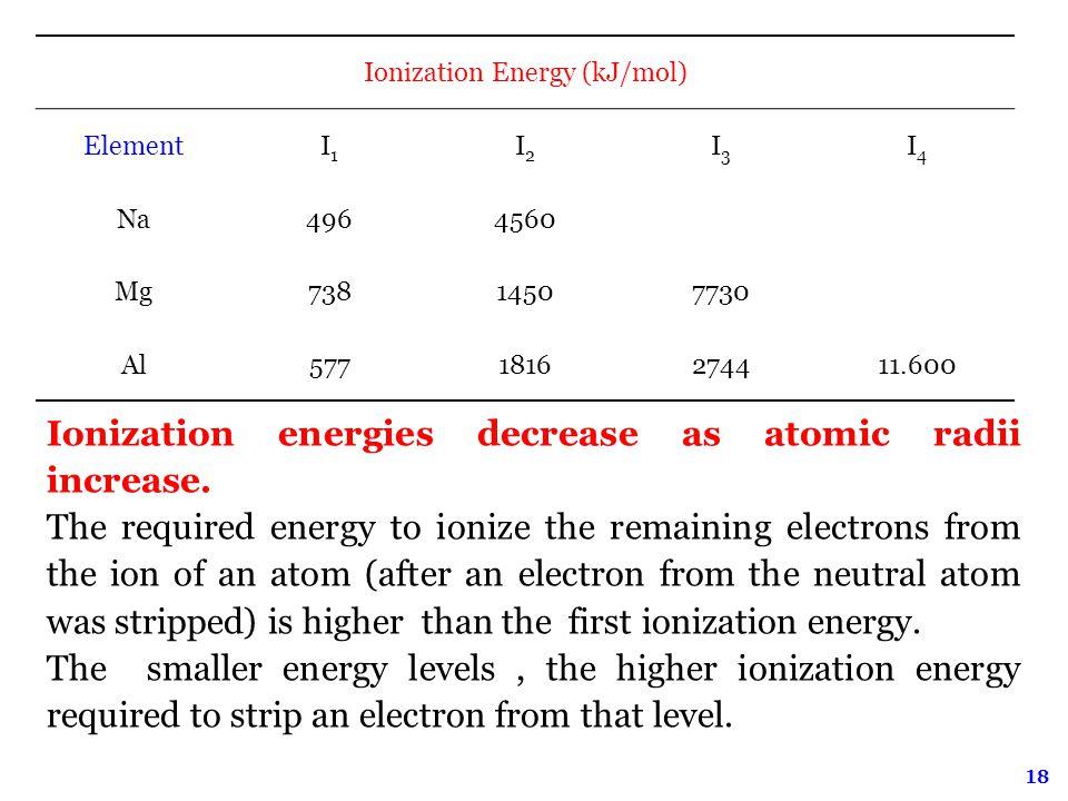 18 Ionization Energy (kJ/mol) ElementI1I1 I2I2 I3I3 I4I4 Na4964560 Mg73814507730 Al5771816274411.600 Ionization energies decrease as atomic radii increase.