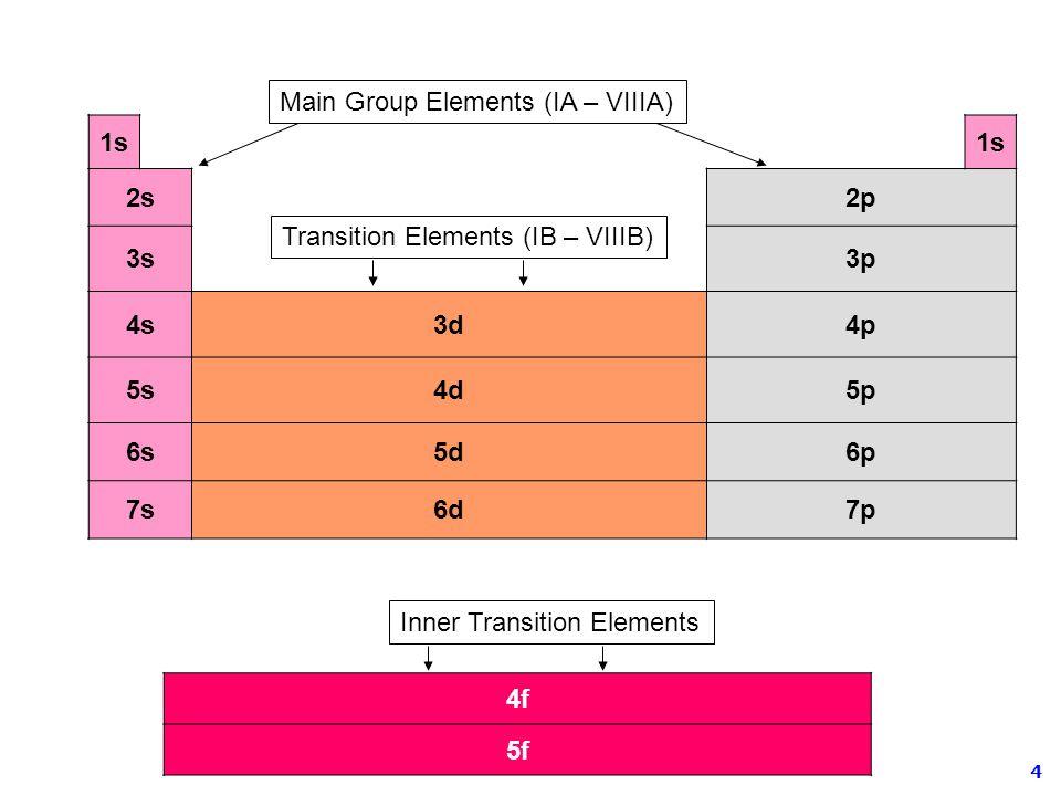4 1s 2s2p 3s3p 4s3d4p 5s4d5p 6s5d6p 7s6d7p 4f 5f Main Group Elements (IA – VIIIA) Transition Elements (IB – VIIIB) Inner Transition Elements
