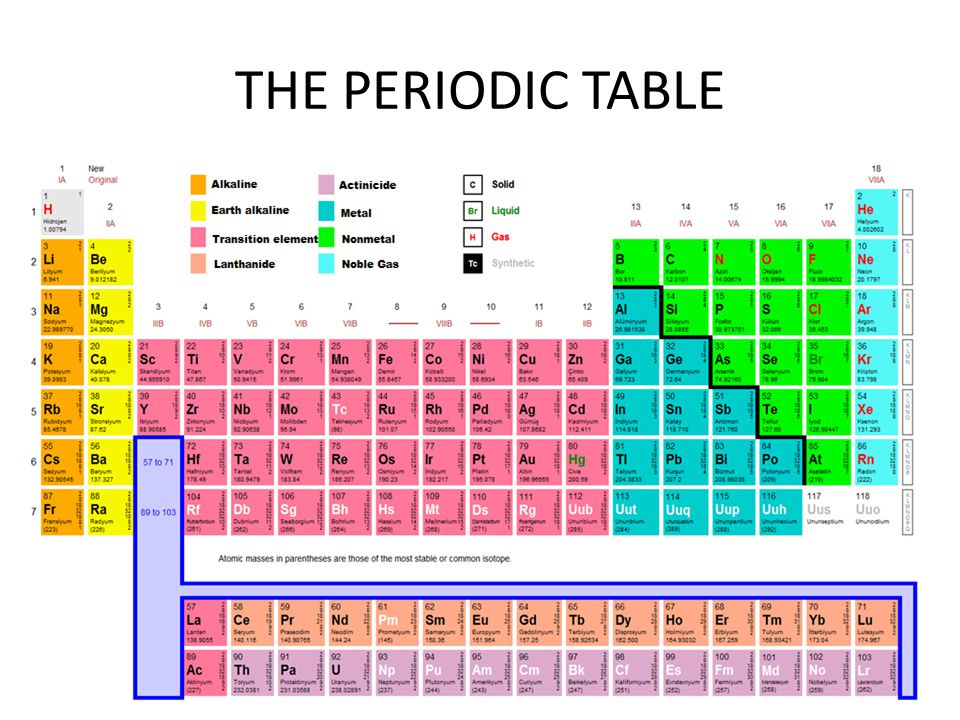 42 THE PERIODIC TABLE