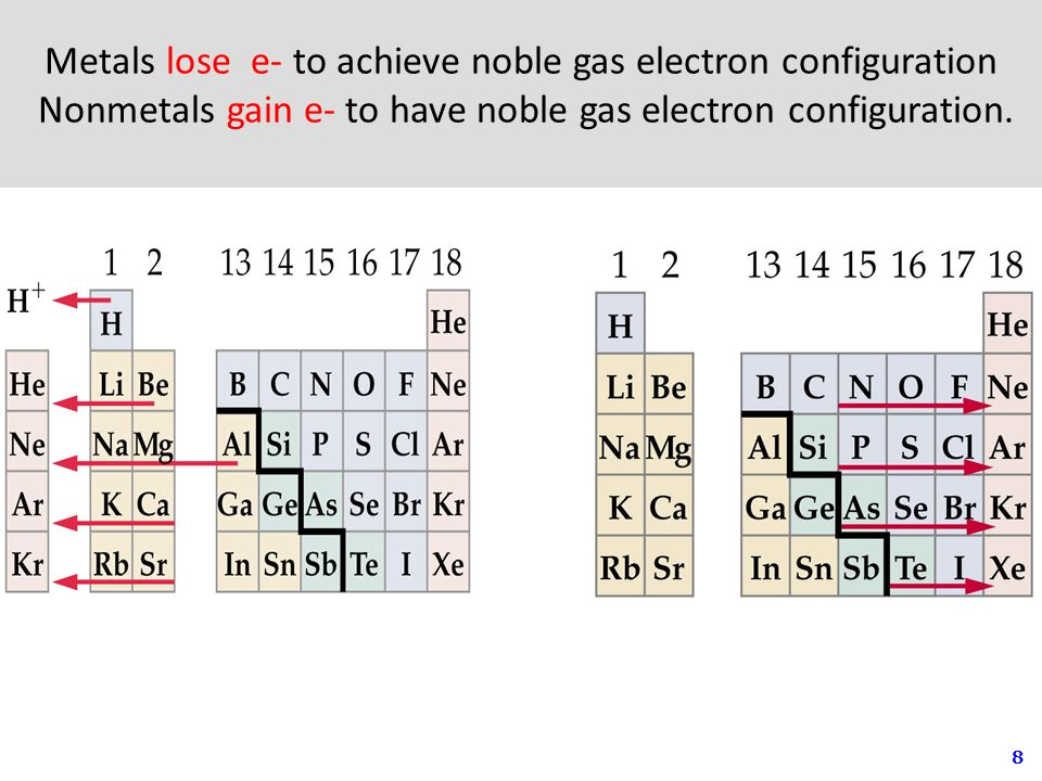 8 Metals lose e- to achieve noble gas electron configuration Nonmetals gain e- to have noble gas electron configuration.