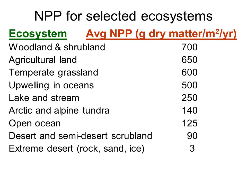NPP for selected ecosystems Ecosystem Avg NPP (g dry matter/m 2 /yr) Woodland & shrubland700 Agricultural land650 Temperate grassland600 Upwelling in oceans500 Lake and stream250 Arctic and alpine tundra140 Open ocean125 Desert and semi-desert scrubland 90 Extreme desert (rock, sand, ice) 3