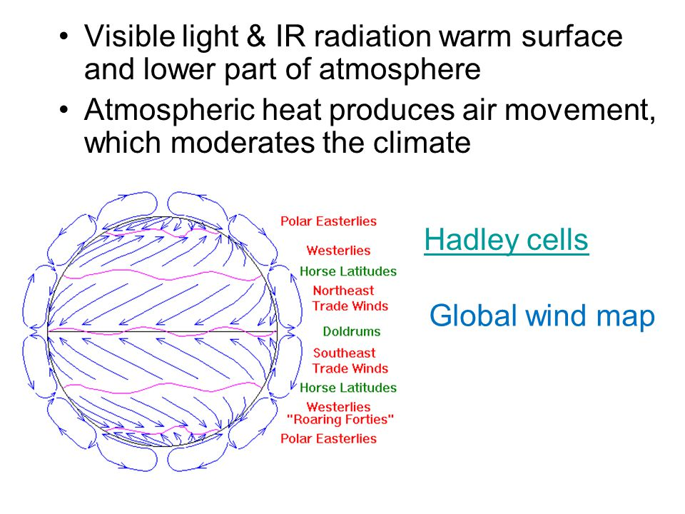 Visible light & IR radiation warm surface and lower part of atmosphere Atmospheric heat produces air movement, which moderates the climate Global wind map Hadley cells