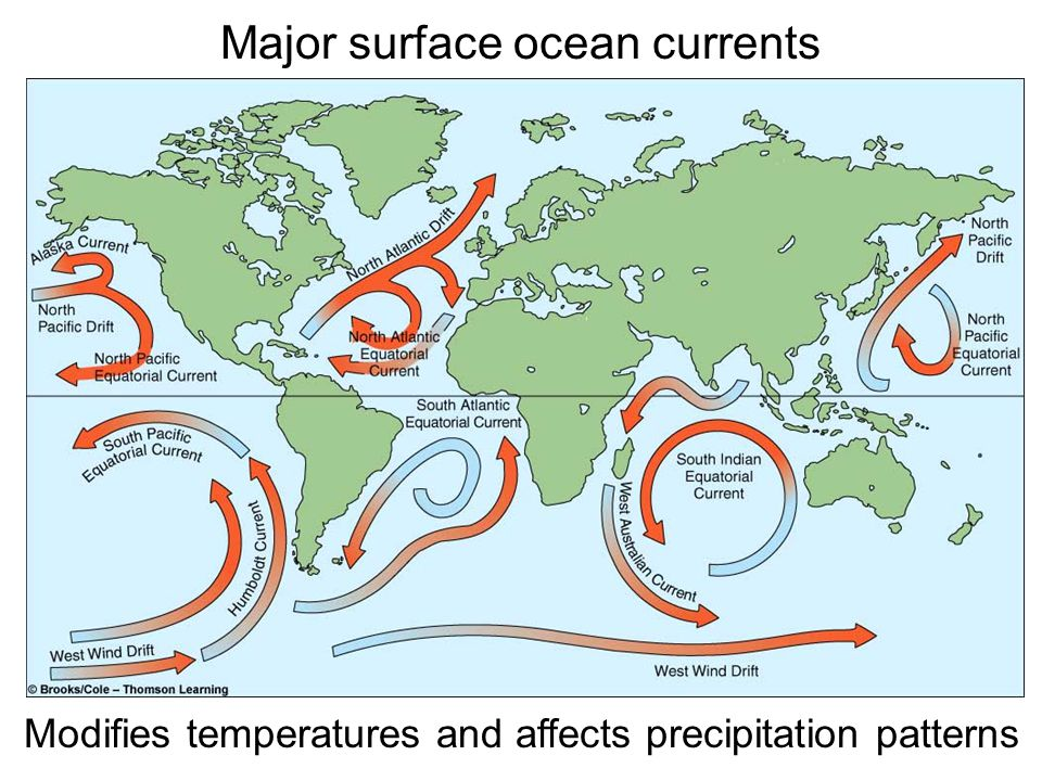Major surface ocean currents Modifies temperatures and affects precipitation patterns