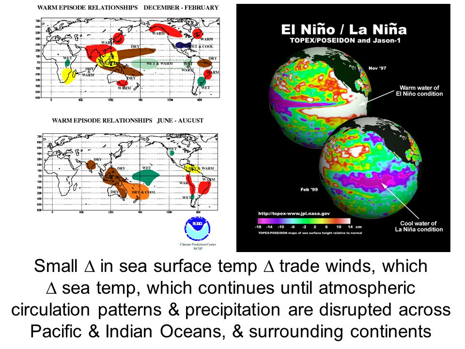 Small  in sea surface temp  trade winds, which  sea temp, which continues until atmospheric circulation patterns & precipitation are disrupted across Pacific & Indian Oceans, & surrounding continents