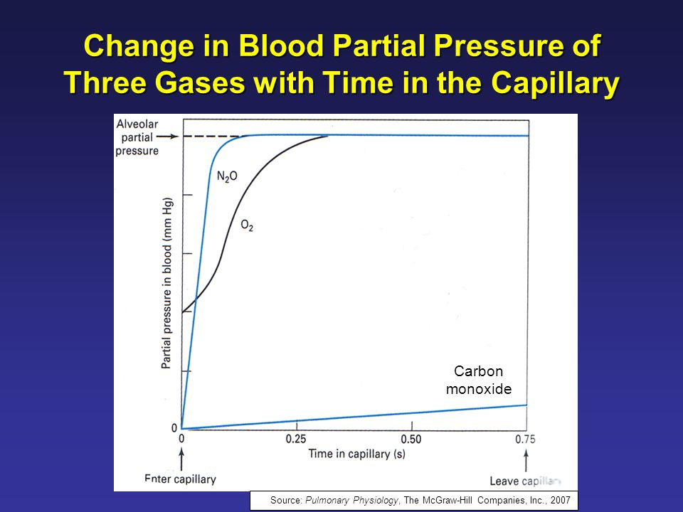 Carbon monoxide Change in Blood Partial Pressure of Three Gases with Time in the Capillary Source: Pulmonary Physiology, The McGraw-Hill Companies, Inc., 2007