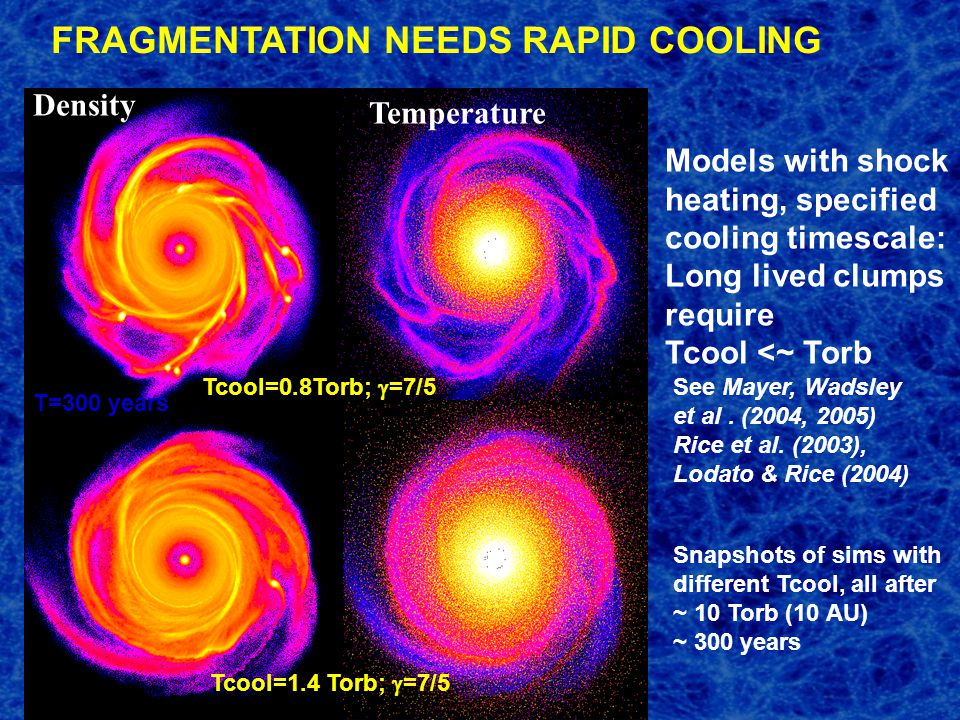 Models with shock heating, specified cooling timescale: Long lived clumps require Tcool <~ Torb Density Temperature Tcool=0.8Torb;  =7/5 Tcool=1.4 Torb;  =7/5 Snapshots of sims with different Tcool, all after ~ 10 Torb (10 AU) ~ 300 years T=300 years See Mayer, Wadsley et al.