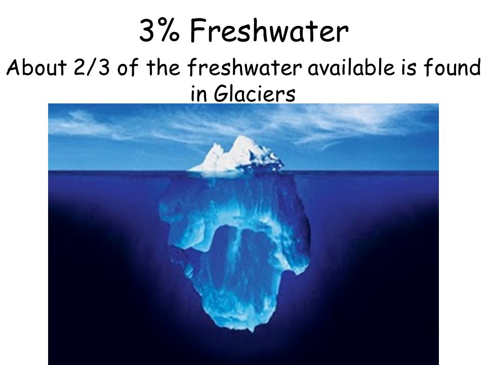About 2/3 of the freshwater available is found in Glaciers 3% Freshwater