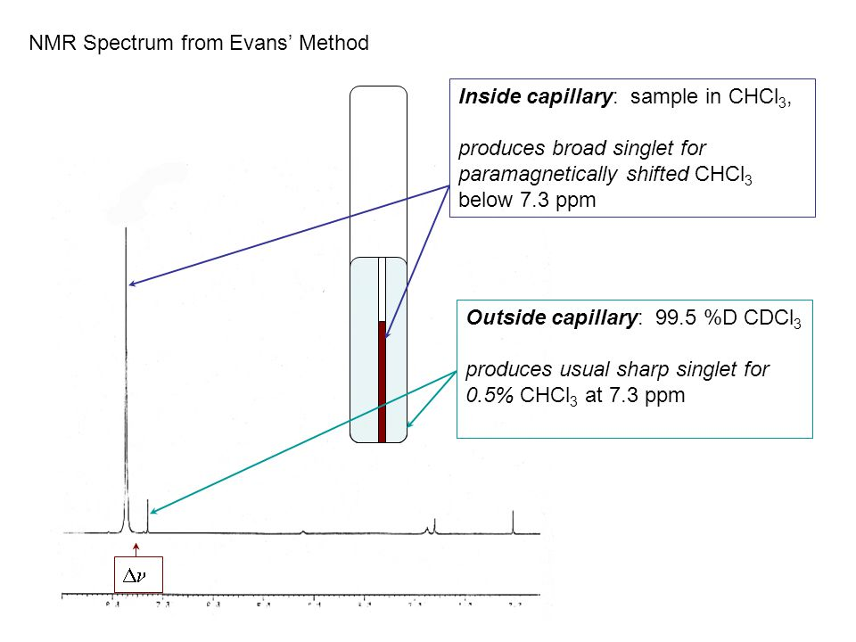 NMR Spectrum from Evans' Method Inside capillary: sample in CHCl 3, produces broad singlet for paramagnetically shifted CHCl 3 below 7.3 ppm Outside capillary: 99.5 %D CDCl 3 produces usual sharp singlet for 0.5% CHCl 3 at 7.3 ppm 