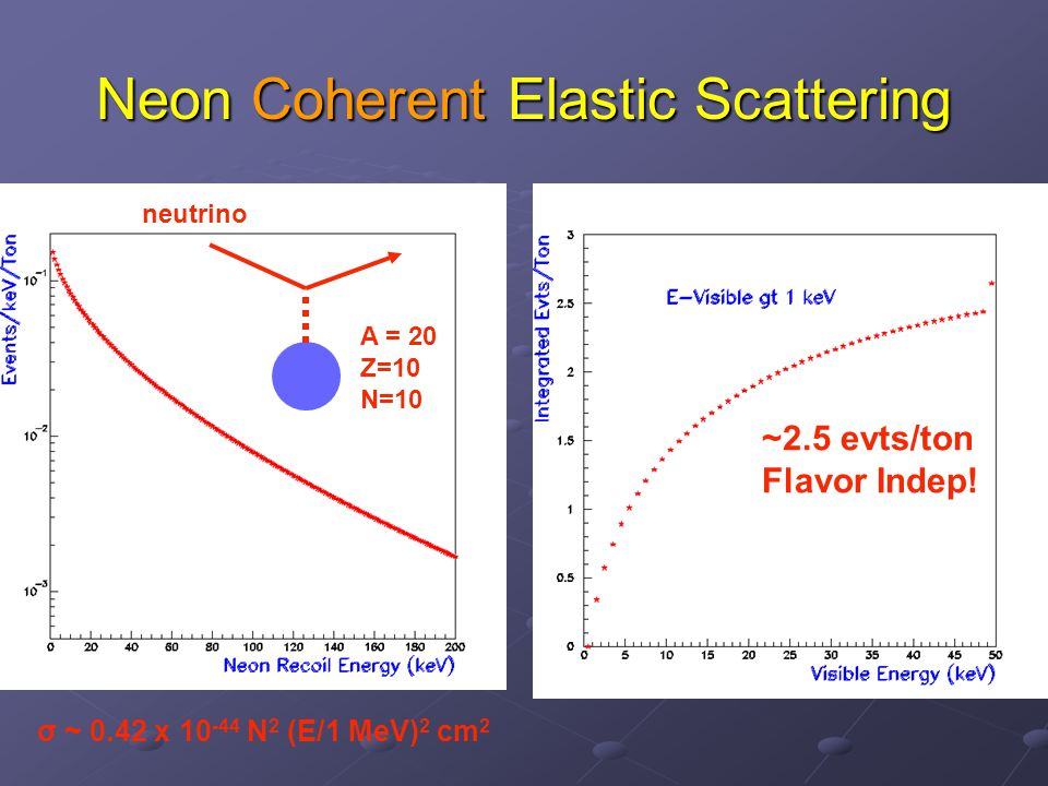 Neon Coherent Elastic Scattering neutrino A = 20 Z=10 N=10 σ ~ 0.42 x 10 -44 N 2 (E/1 MeV) 2 cm 2 ~2.5 evts/ton Flavor Indep!