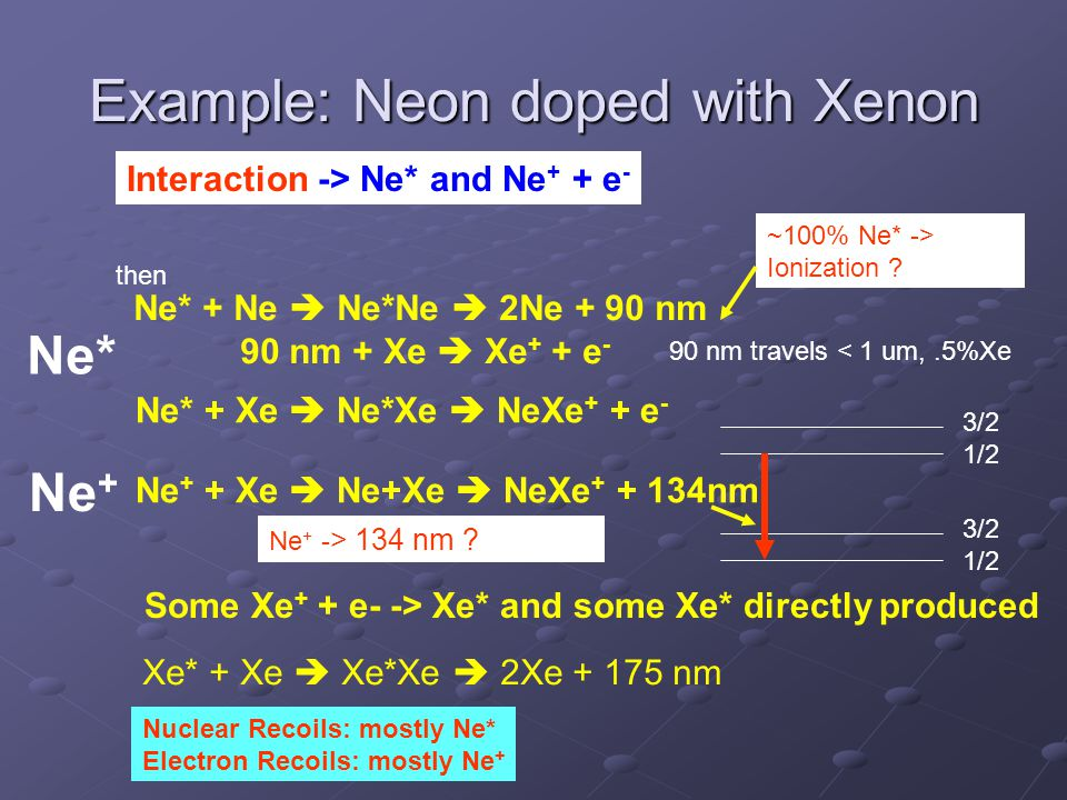 Example: Neon doped with Xenon Ne* + Ne  Ne*Ne  2Ne + 90 nm 90 nm + Xe  Xe + + e - Ne* + Xe  Ne*Xe  NeXe + + e - Ne + + Xe  Ne+Xe  NeXe + + 134nm Some Xe + + e- -> Xe* and some Xe* directly produced Xe* + Xe  Xe*Xe  2Xe + 175 nm Interaction -> Ne* and Ne + + e - then 90 nm travels < 1 um,.5%Xe 3/2 1/2 3/2 1/2 Nuclear Recoils: mostly Ne* Electron Recoils: mostly Ne + ~100% Ne* -> Ionization .