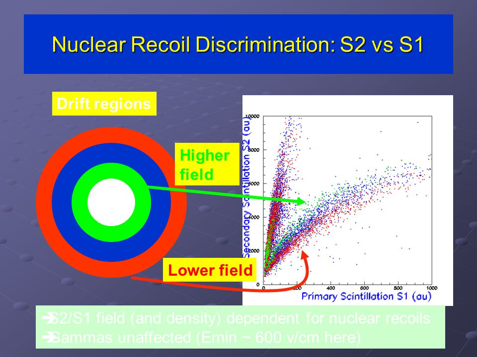 Nuclear Recoil Discrimination: S2 vs S1 Drift regions Higher field  S2/S1 field (and density) dependent for nuclear recoils  Gammas unaffected (Emin ~ 600 v/cm here) Lower field