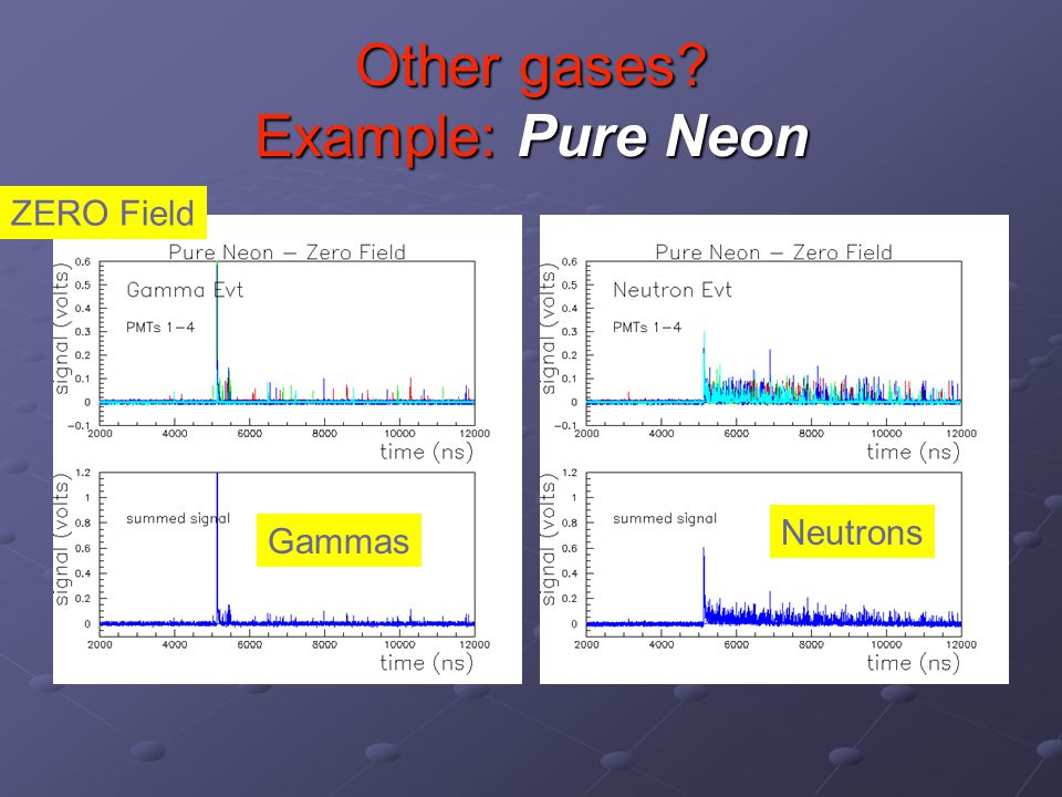 Other gases Example: Pure Neon Gammas Neutrons ZERO Field