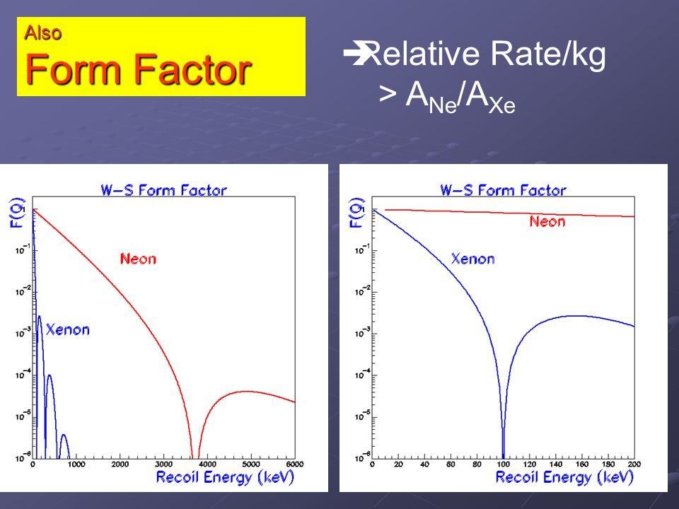 WIMP – Recoil Spectrum Complimentary to Xe, Ge, Ar Slope strongly dependent on WIMP mass & velocity dispersion(?)
