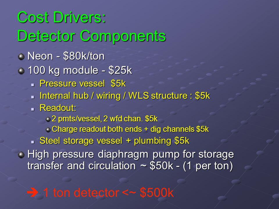 Cost Drivers: Detector Components Neon - $80k/ton 100 kg module - $25k Pressure vessel $5k Pressure vessel $5k Internal hub / wiring / WLS structure : $5k Internal hub / wiring / WLS structure : $5k Readout: Readout: 2 pmts/vessel, 2 wfd chan.