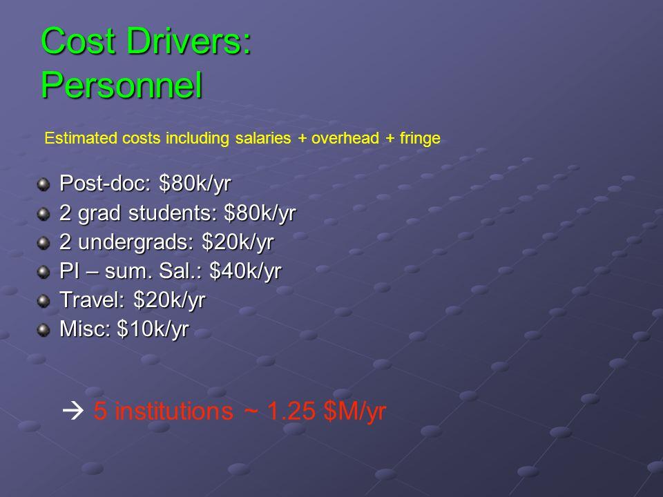 Cost Drivers: Personnel Post-doc: $80k/yr 2 grad students: $80k/yr 2 undergrads: $20k/yr PI – sum.