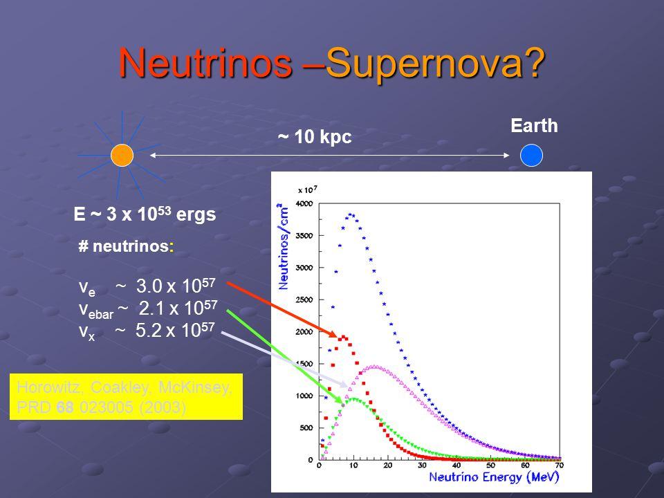 Neon Coherent Elastic Scattering neutrino A = 20 Z=10 N=10 σ ~ 0.42 x 10 -44 N 2 (E/1 MeV) 2 cm 2 ~2.5 evts/ton Flavor Indep!