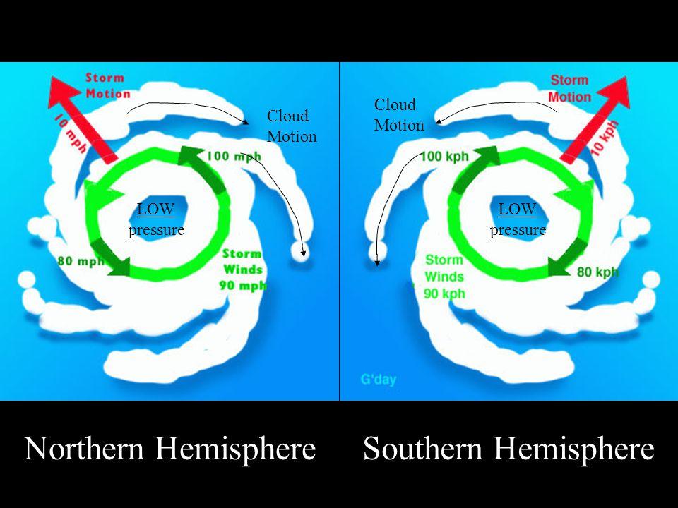 Northern Hemisphere Cloud Motion Southern Hemisphere Cloud Motion LOW pressure LOW pressure