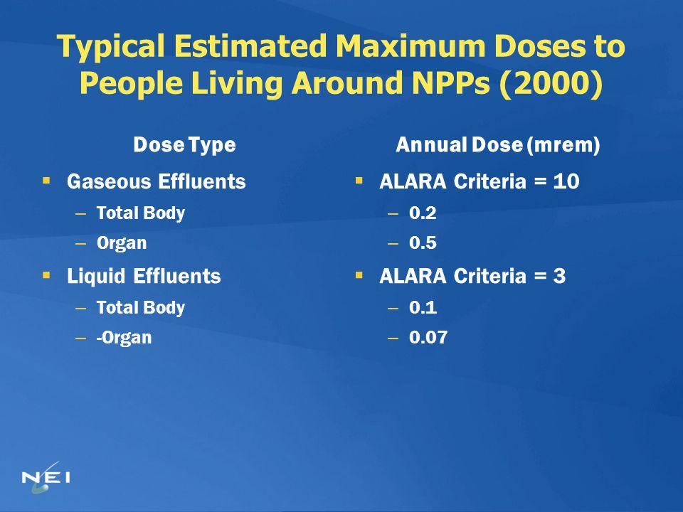 Typical Estimated Maximum Doses to People Living Around NPPs (2000) Dose Type  Gaseous Effluents – Total Body – Organ  Liquid Effluents – Total Body – -Organ Annual Dose (mrem)  ALARA Criteria = 10 – 0.2 – 0.5  ALARA Criteria = 3 – 0.1 – 0.07