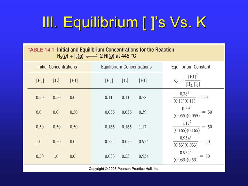 III. Equilibrium [ ]'s Vs. K