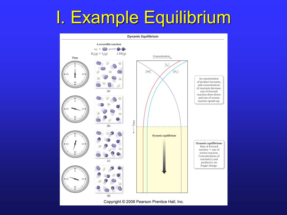I. Example Equilibrium