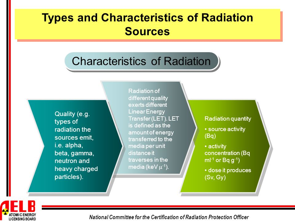 National Committee for the Certification of Radiation Protection Officer Characteristics of Radiation Quality (e.g. types of radiation the sources emi