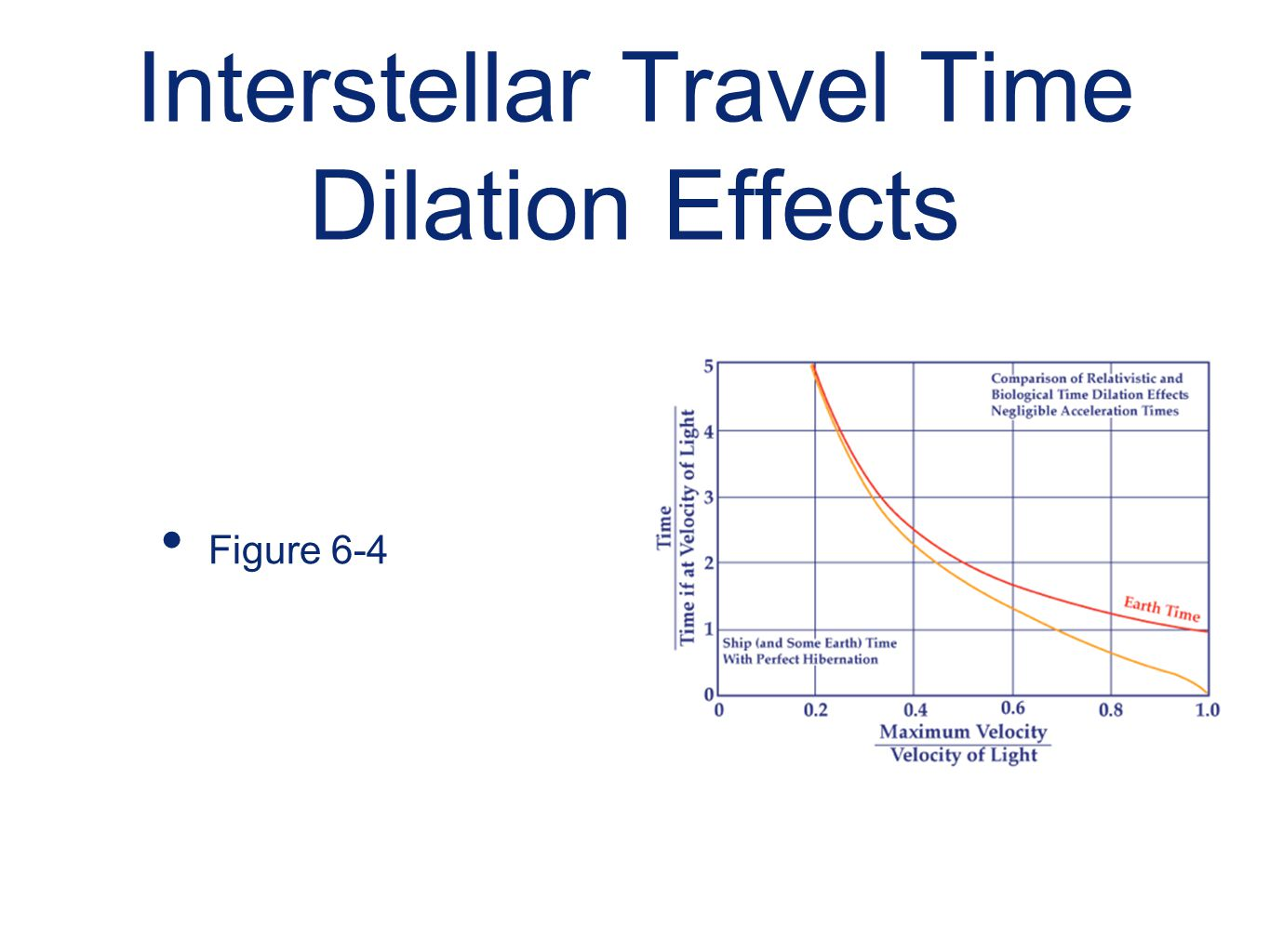 Interstellar Travel Time Dilation Effects Figure 6-4