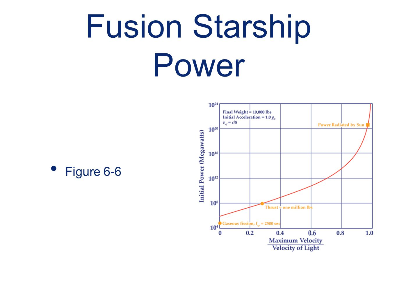 Fusion Starship Power Figure 6-6