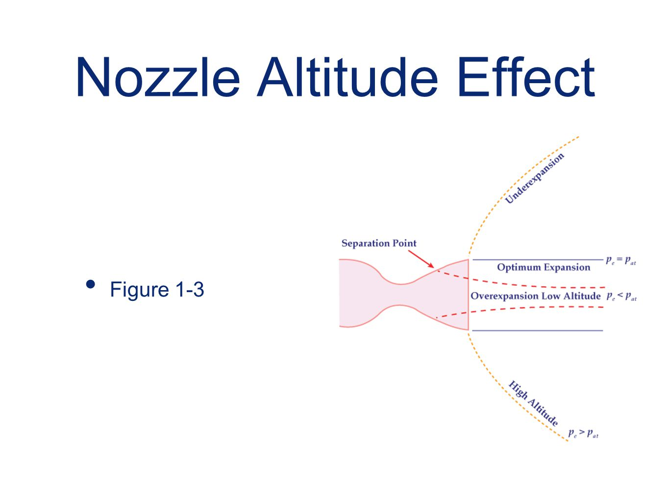 Nozzle Altitude Effect Figure 1-3